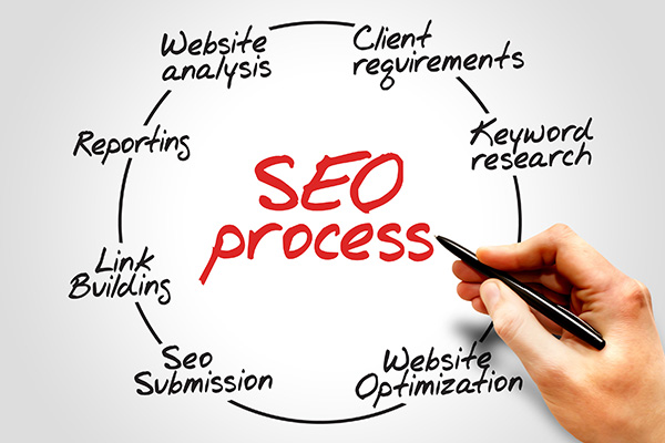 SEO Services Quezon City MM, Local SEO Services Quezon City MM